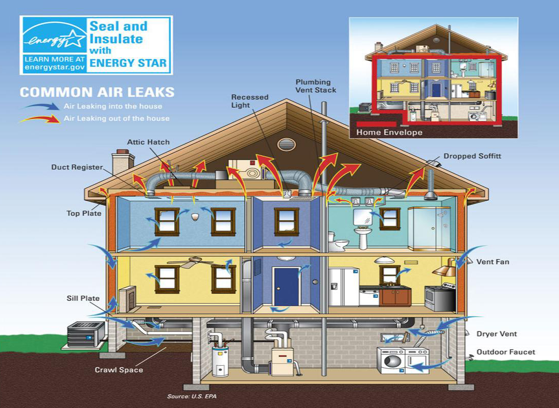 Healthy Home, Insulation & Air Sealing, NY