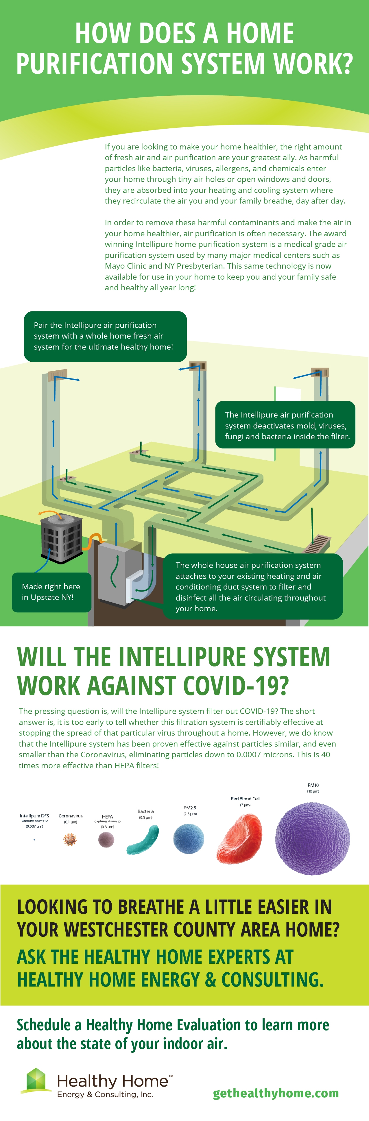 healthy home fresh air system infographic