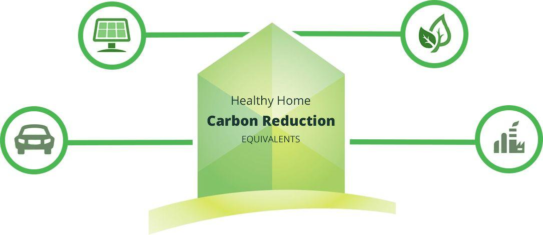 Healthy Homes Infographic